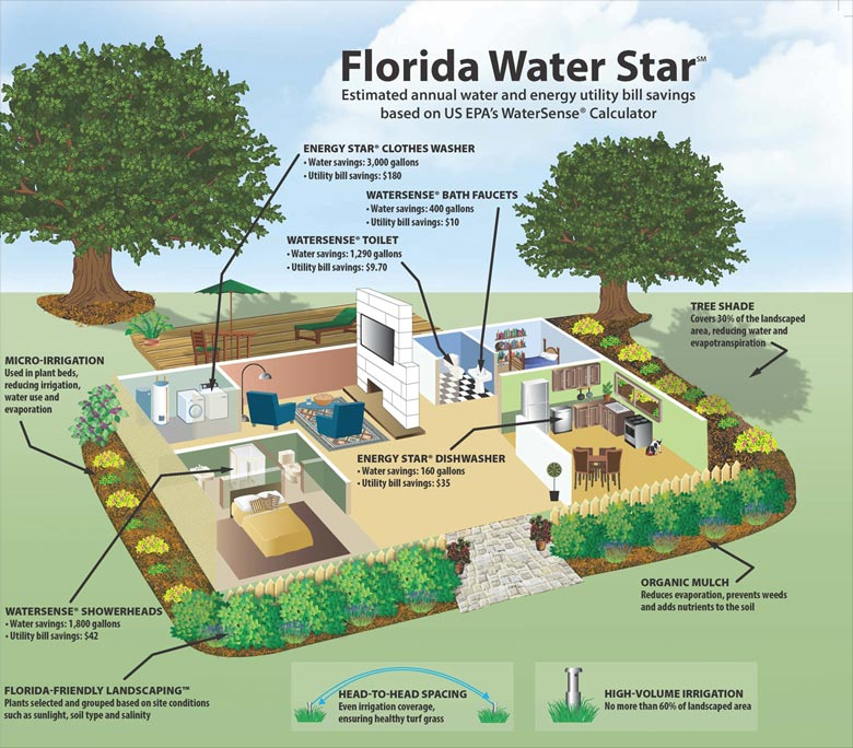 florida-water-star